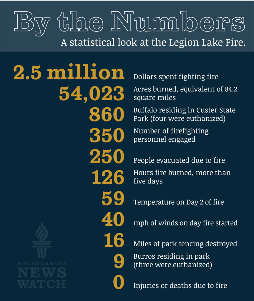 Infographic about Custer Fire