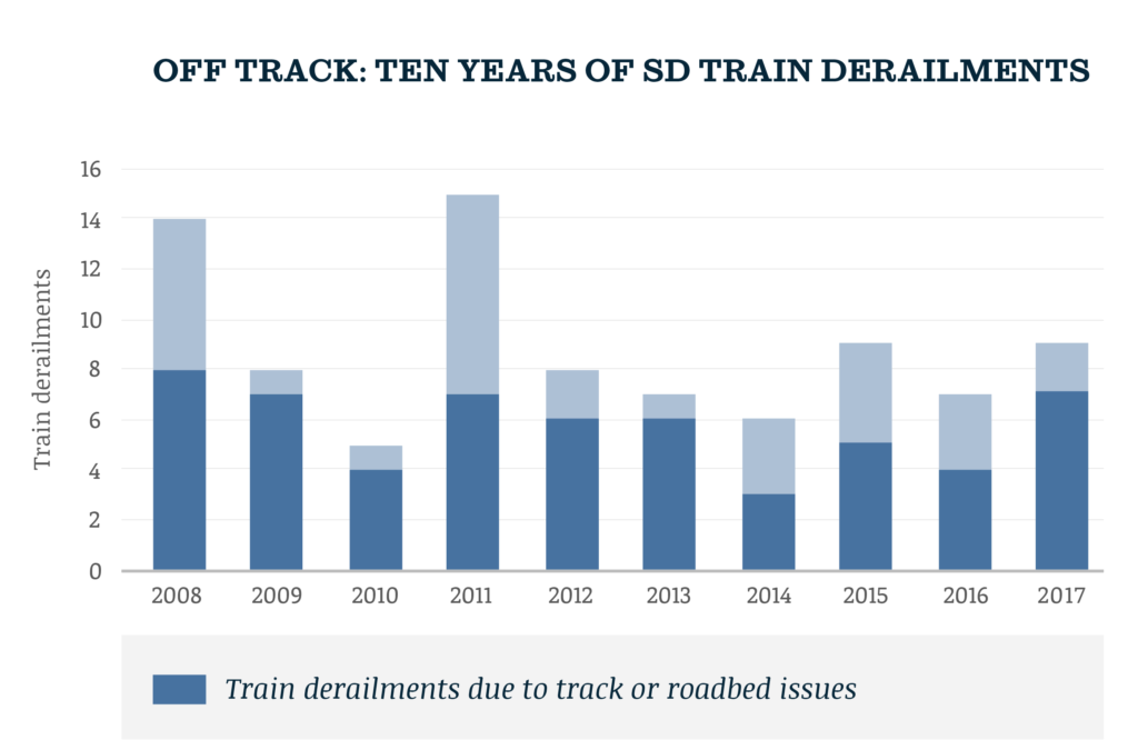 Bar chart of train derailments